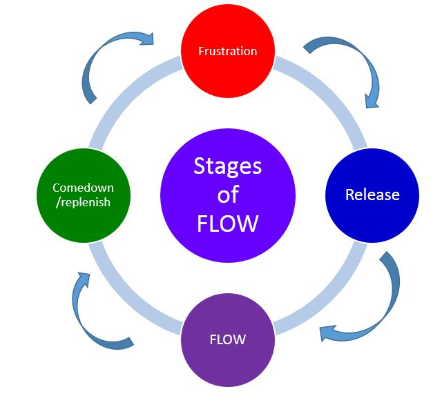 FLOW_Stages